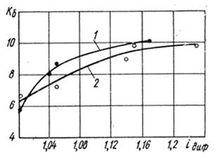 Рис. 4. Зависимость коэффициента блокировки червячного самоблокирующегося дифференциала
